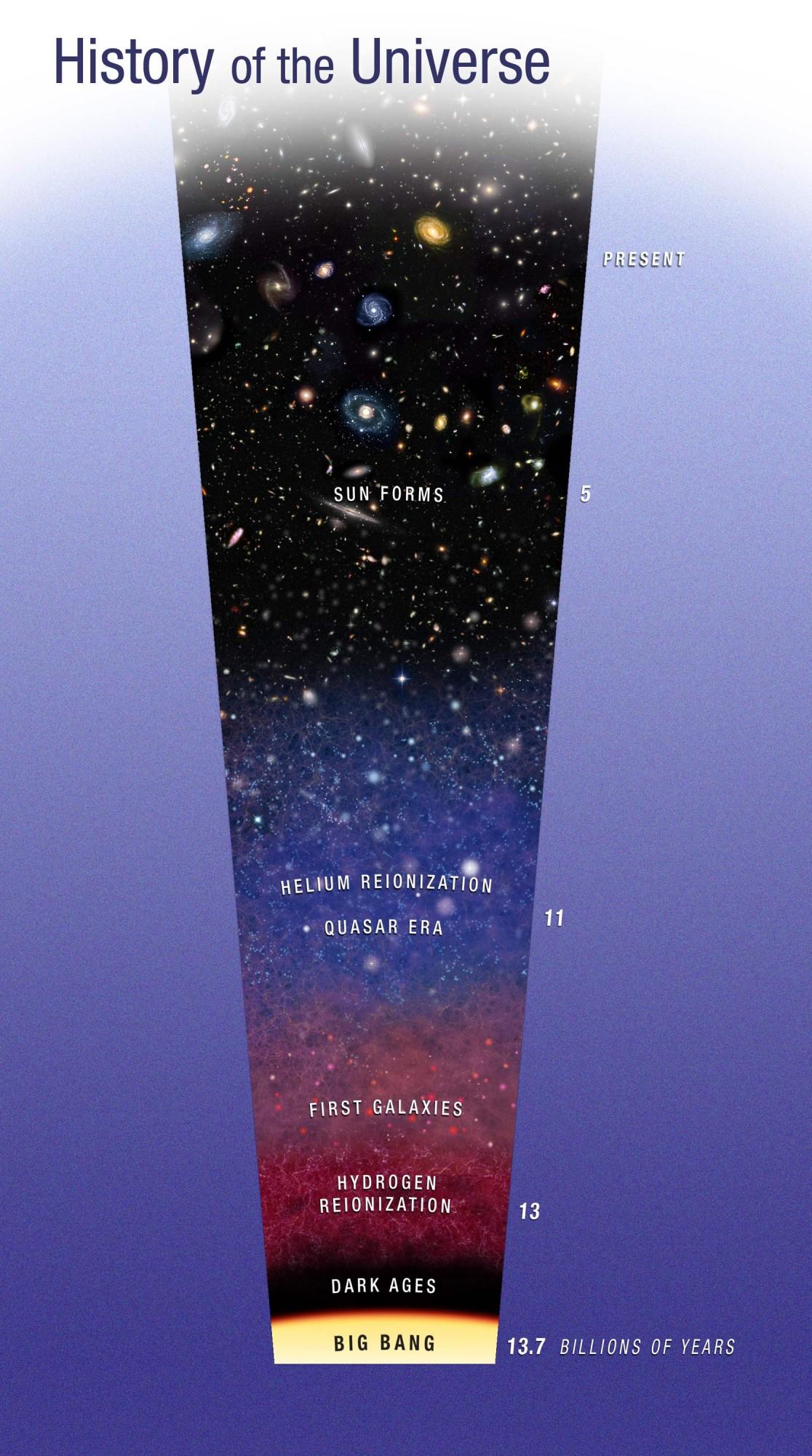 NASA History of the Universe